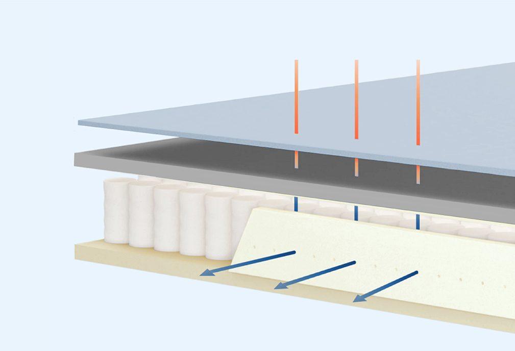 ที่นอนเทคโนโลยี NASA Cooling Memory Foam